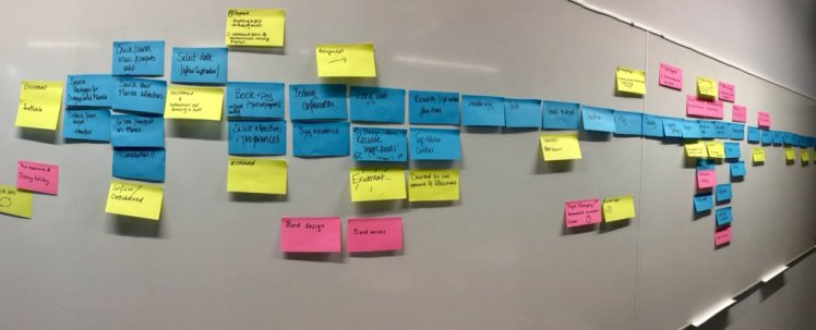 A customer journey mapping exercise